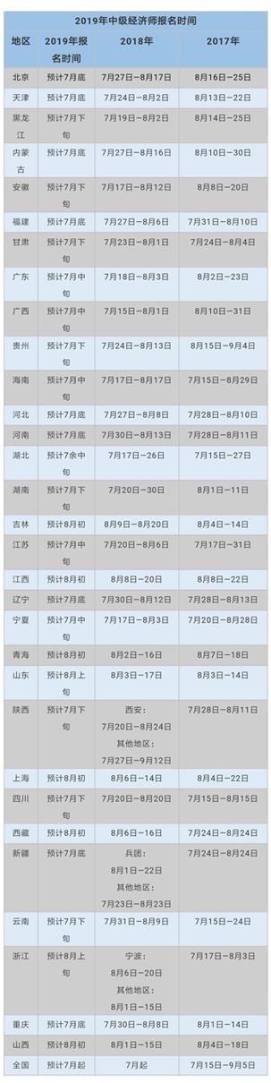 2019年全国初、中级经济师预计报名时间表